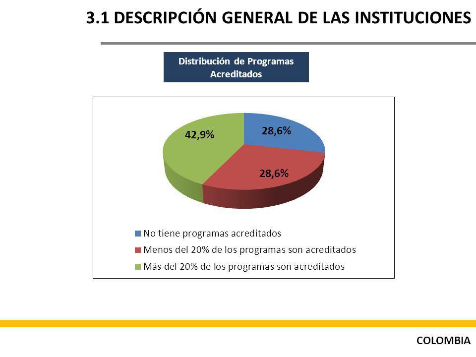 COLOMBIA 3.1 DESCRIPCIÓN GENERAL DE LAS INSTITUCIONES Distribución de Programas Acreditados