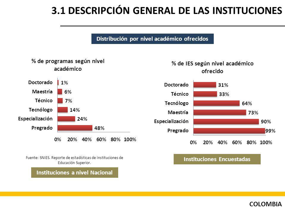 COLOMBIA 3.1 DESCRIPCIÓN GENERAL DE LAS INSTITUCIONES Distribución por nivel académico ofrecidos Instituciones a nivel Nacional Instituciones Encuestadas % de IES según nivel académico ofrecido % de programas según nivel académico Fuente: SNIES.