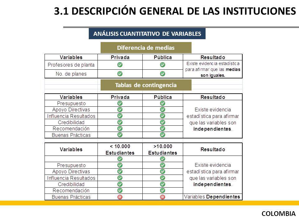 COLOMBIA 3.1 DESCRIPCIÓN GENERAL DE LAS INSTITUCIONES ANÁLISIS CUANTITATIVO DE VARIABLES Tablas de contingencia Diferencia de medias