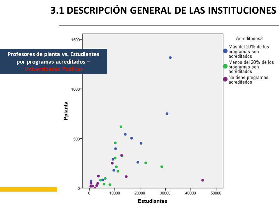 COLOMBIA 3.1 DESCRIPCIÓN GENERAL DE LAS INSTITUCIONES Profesores de planta vs.