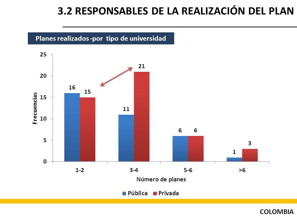 COLOMBIA 3.2 RESPONSABLES DE LA REALIZACIÓN DEL PLAN Planes realizados -por tipo de universidad