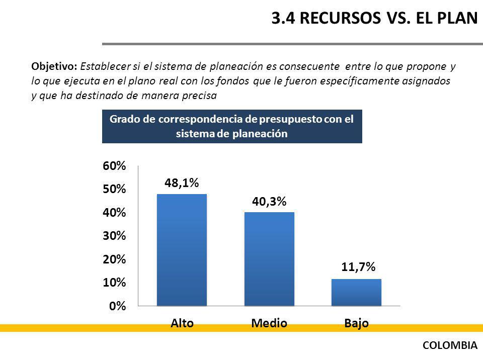 COLOMBIA 3.4 RECURSOS VS.