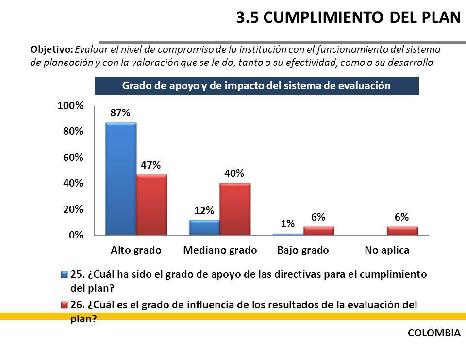 COLOMBIA 3.5 CUMPLIMIENTO DEL PLAN Objetivo: Evaluar el nivel de compromiso de la institución con el funcionamiento del sistema de planeación y con la valoración que se le da, tanto a su efectividad, como a su desarrollo Grado de apoyo y de impacto del sistema de evaluación