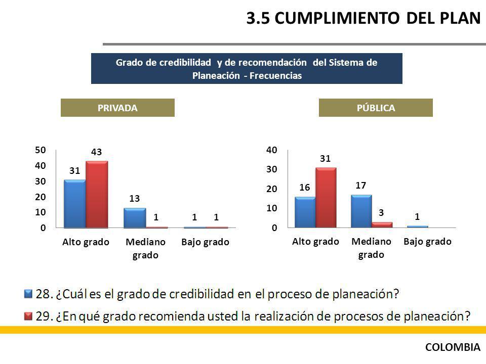 COLOMBIA 3.5 CUMPLIMIENTO DEL PLAN Grado de credibilidad y de recomendación del Sistema de Planeación - Frecuencias PÚBLICAPRIVADA