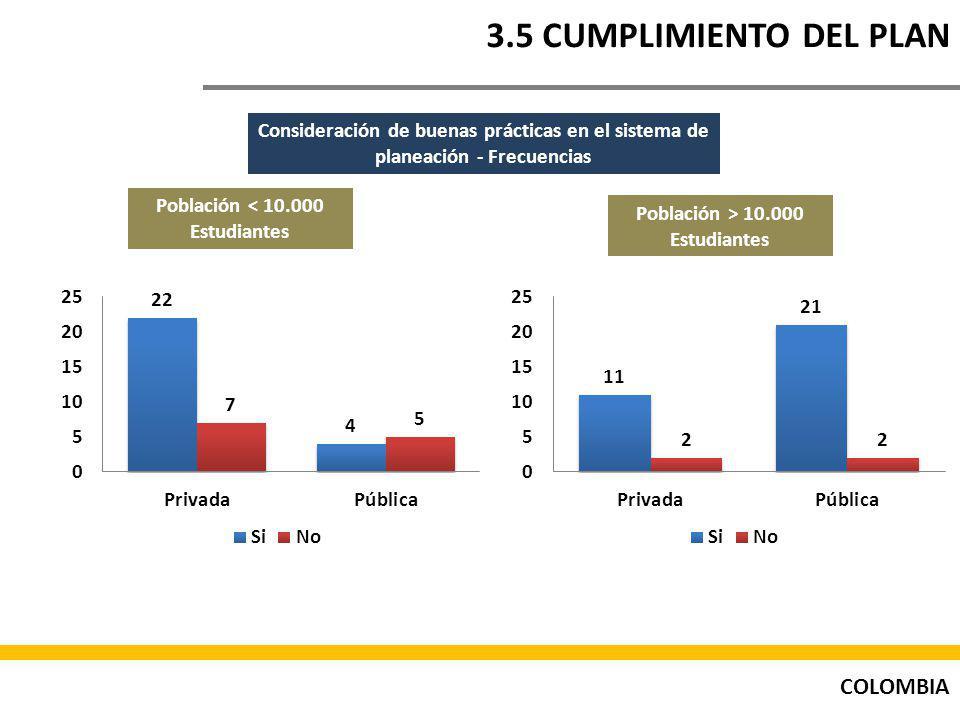 COLOMBIA 3.5 CUMPLIMIENTO DEL PLAN Consideración de buenas prácticas en el sistema de planeación - Frecuencias Población < 10.000 Estudiantes Población > 10.000 Estudiantes