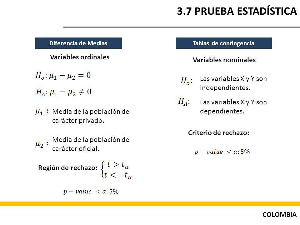 COLOMBIA 3.7 PRUEBA ESTADÍSTICA Tablas de contingencia Variables nominales Las variables X y Y son independientes.