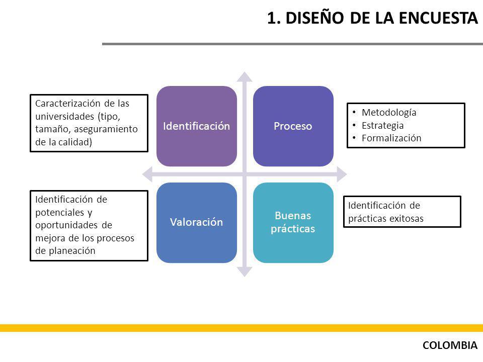 COLOMBIA 1. DISEÑO DE LA ENCUESTA IdentificaciónProcesoValoración Buenas prácticas Caracterización de las universidades (tipo, tamaño, aseguramiento d