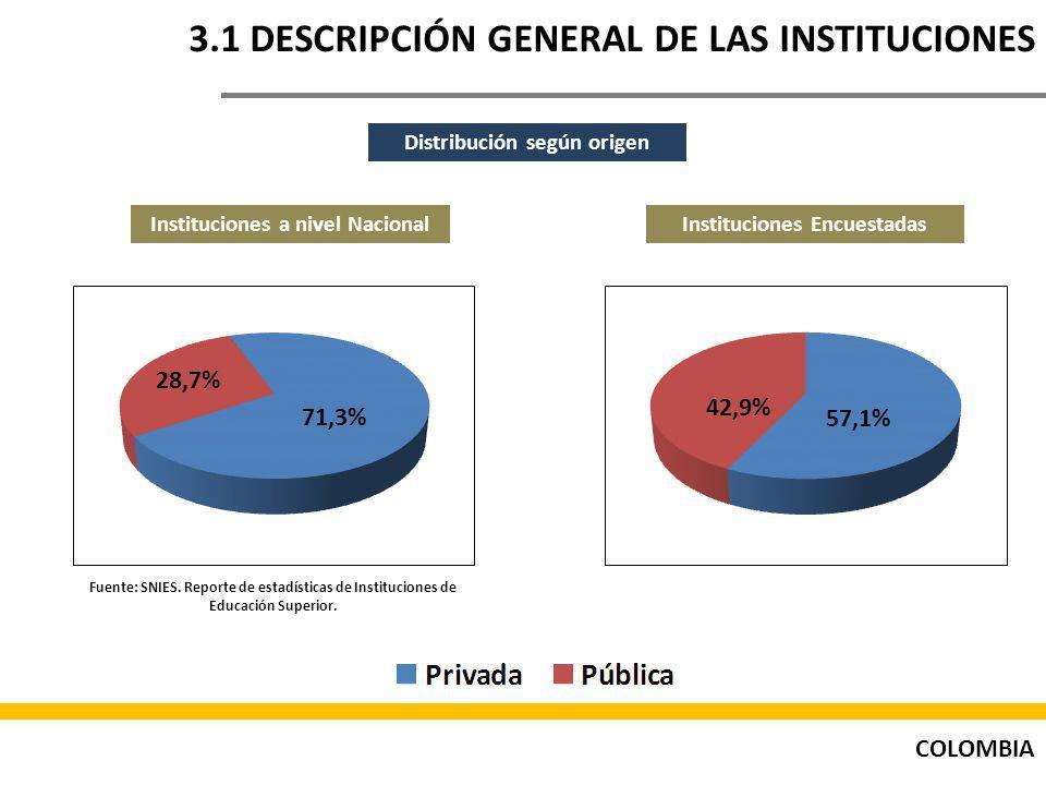 COLOMBIA 3.1 DESCRIPCIÓN GENERAL DE LAS INSTITUCIONES Distribución según origen Instituciones a nivel NacionalInstituciones Encuestadas Fuente: SNIES.