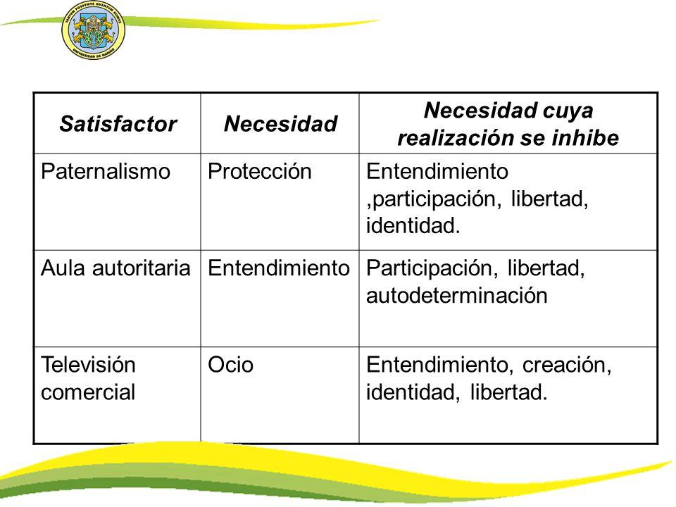 SatisfactorNecesidad Necesidad cuya realización se inhibe PaternalismoProtecciónEntendimiento,participación, libertad, identidad. Aula autoritariaEnte