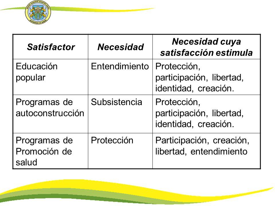 SatisfactorNecesidad Necesidad cuya satisfacción estimula Educación popular EntendimientoProtección, participación, libertad, identidad, creación. Pro