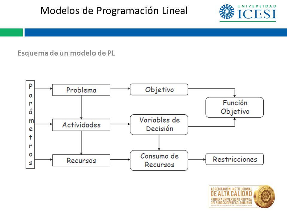 Modelos de Programación Lineal Esquema de un modelo de PL