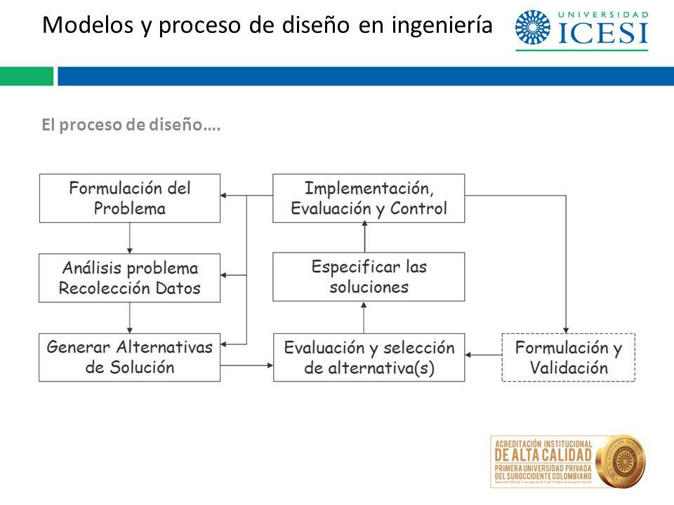 Modelos y proceso de diseño en ingeniería El proceso de diseño….