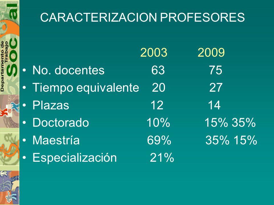 CARACTERIZACION PROFESORES 2003 2009 No. docentes 63 75 Tiempo equivalente 20 27 Plazas 12 14 Doctorado 10% 15% 35% Maestría 69% 35% 15% Especializaci