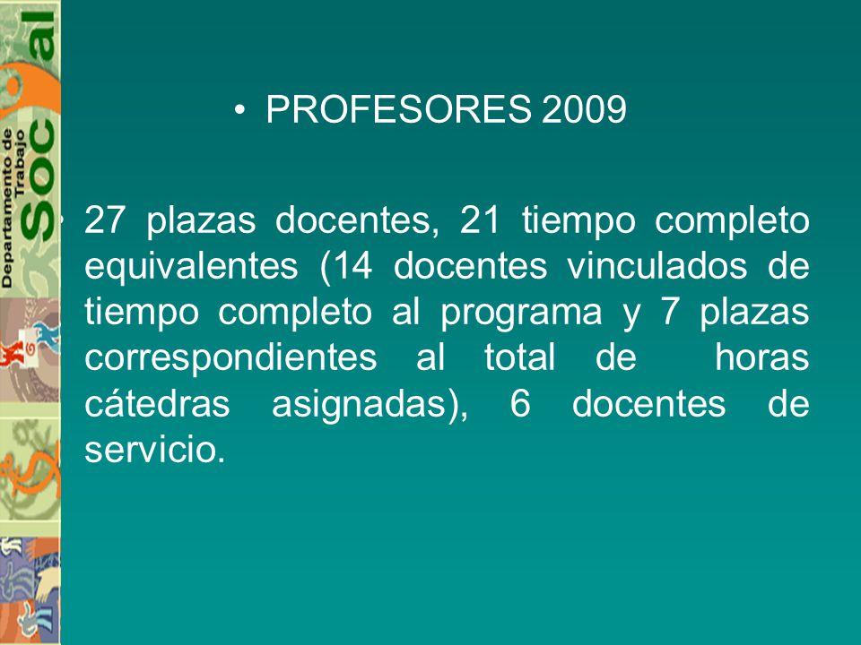 PROFESORES 2009 27 plazas docentes, 21 tiempo completo equivalentes (14 docentes vinculados de tiempo completo al programa y 7 plazas correspondientes al total de horas cátedras asignadas), 6 docentes de servicio.