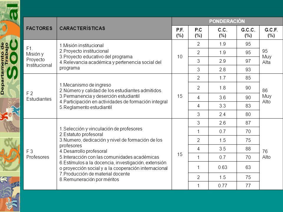 FACTORESCARACTERÍSTICAS PONDERACIÓN P.F. (%) P.C (%) C.C. (%) G.C.C. (%) G.C.F. (%) F1. Misión y Proyecto Institucional 1.Misión institucional 2.Proye