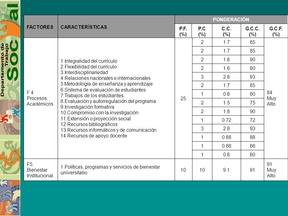 FACTORESCARACTERÍSTICAS PONDERACIÓN P.F. (%) P.C (%) C.C. (%) G.C.C. (%) G.C.F. (%) F 4 Procesos Académicos 1.Integralidad del currículo 2.Flexibilida