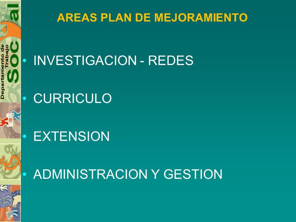 AREAS PLAN DE MEJORAMIENTO INVESTIGACION - REDES CURRICULO EXTENSION ADMINISTRACION Y GESTION