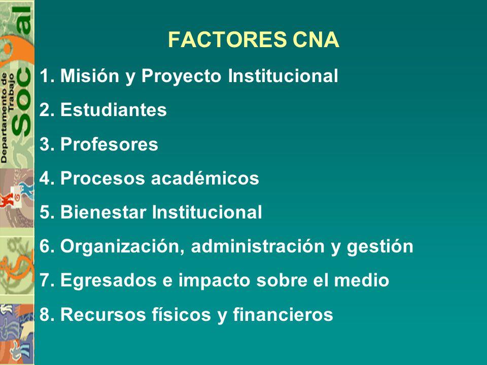 FACTORES CNA 1. Misión y Proyecto Institucional 2. Estudiantes 3. Profesores 4. Procesos académicos 5. Bienestar Institucional 6. Organización, admini