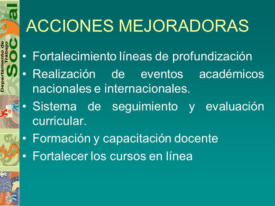 ACCIONES MEJORADORAS Fortalecimiento líneas de profundización Realización de eventos académicos nacionales e internacionales. Sistema de seguimiento y