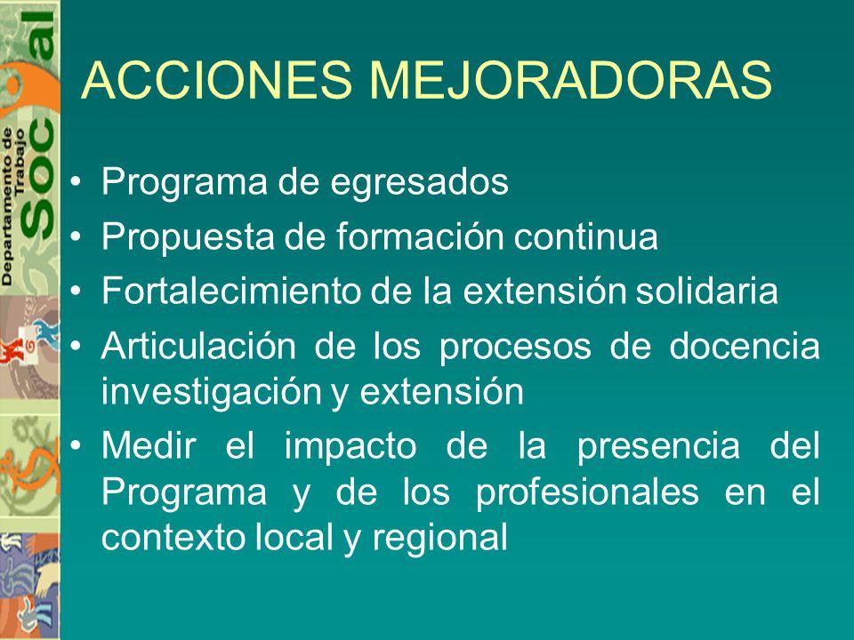 ACCIONES MEJORADORAS Programa de egresados Propuesta de formación continua Fortalecimiento de la extensión solidaria Articulación de los procesos de docencia investigación y extensión Medir el impacto de la presencia del Programa y de los profesionales en el contexto local y regional