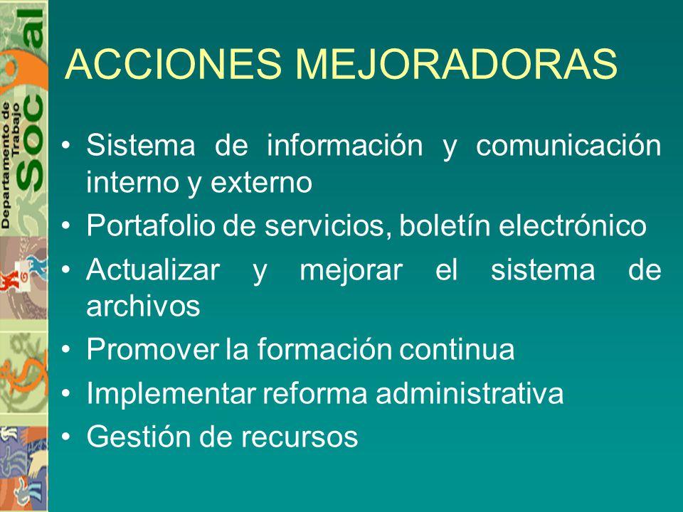 ACCIONES MEJORADORAS Sistema de información y comunicación interno y externo Portafolio de servicios, boletín electrónico Actualizar y mejorar el sist