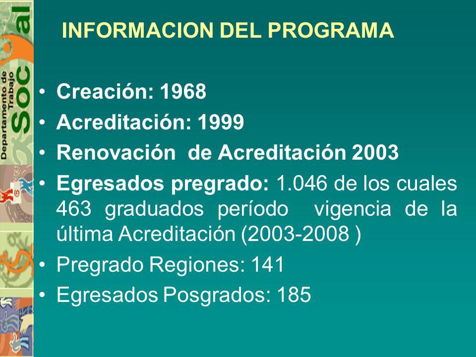 INFORMACION DEL PROGRAMA Creación: 1968 Acreditación: 1999 Renovación de Acreditación 2003 Egresados pregrado: 1.046 de los cuales 463 graduados período vigencia de la última Acreditación (2003-2008 ) Pregrado Regiones: 141 Egresados Posgrados: 185