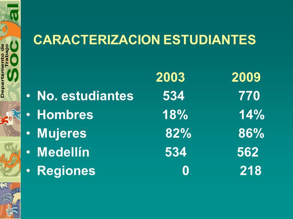 CARACTERIZACION ESTUDIANTES 2003 2009 No. estudiantes 534 770 Hombres 18% 14% Mujeres 82% 86% Medellín 534 562 Regiones 0 218