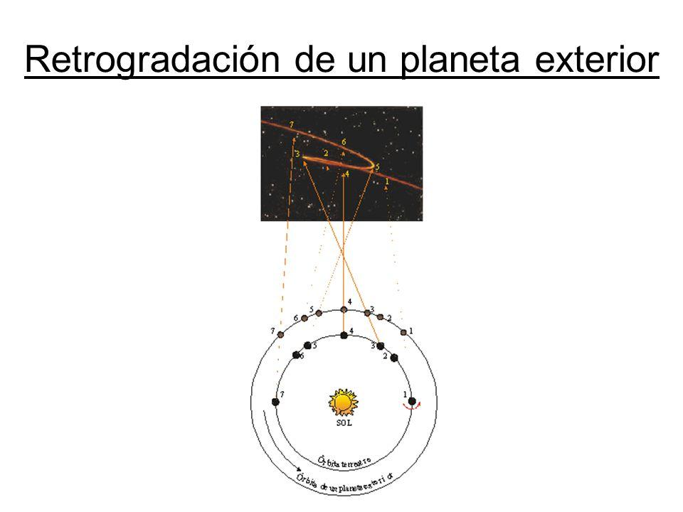 Retrogradación de un planeta exterior