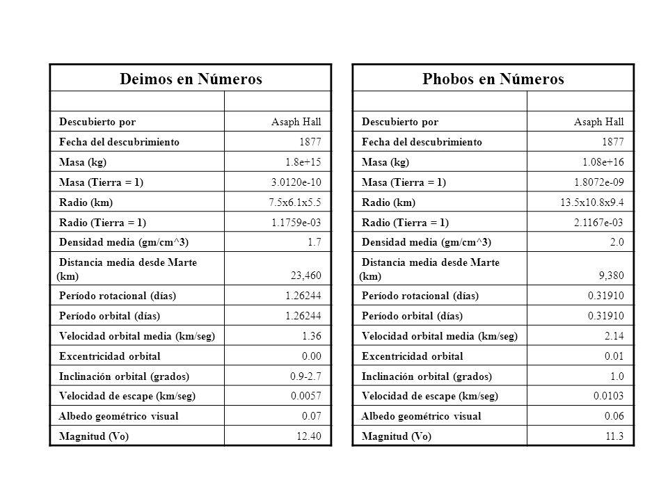 Deimos en Números Descubierto porAsaph Hall Fecha del descubrimiento1877 Masa (kg)1.8e+15 Masa (Tierra = 1)3.0120e-10 Radio (km)7.5x6.1x5.5 Radio (Tie