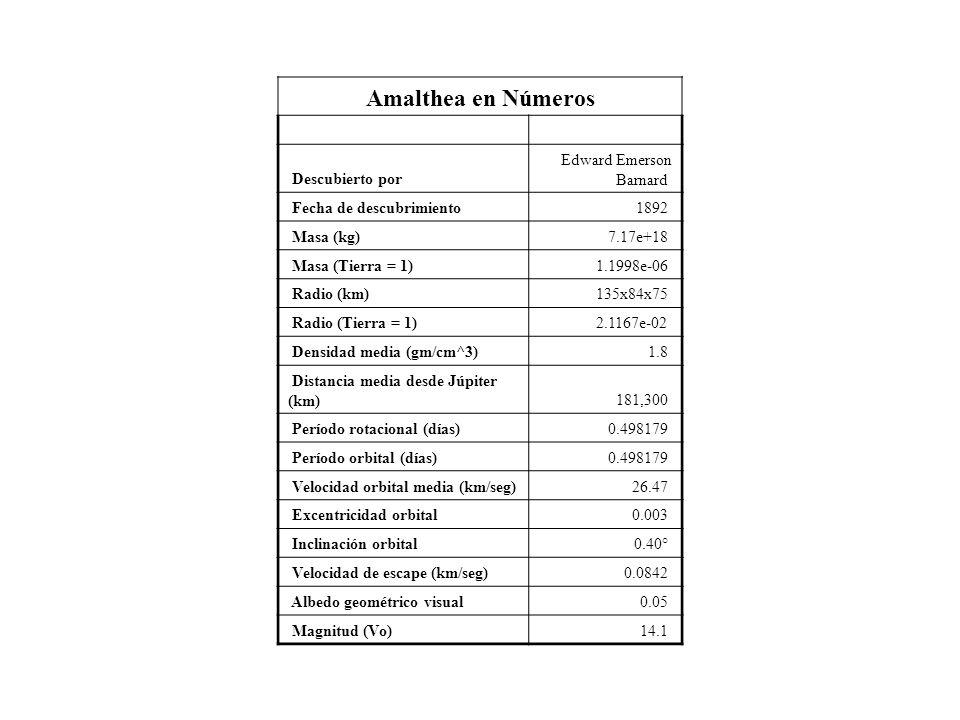 Amalthea en Números Descubierto por Edward Emerson Barnard Fecha de descubrimiento1892 Masa (kg)7.17e+18 Masa (Tierra = 1)1.1998e-06 Radio (km)135x84x