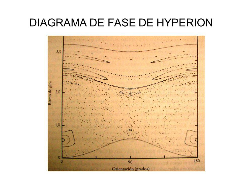 DIAGRAMA DE FASE DE HYPERION