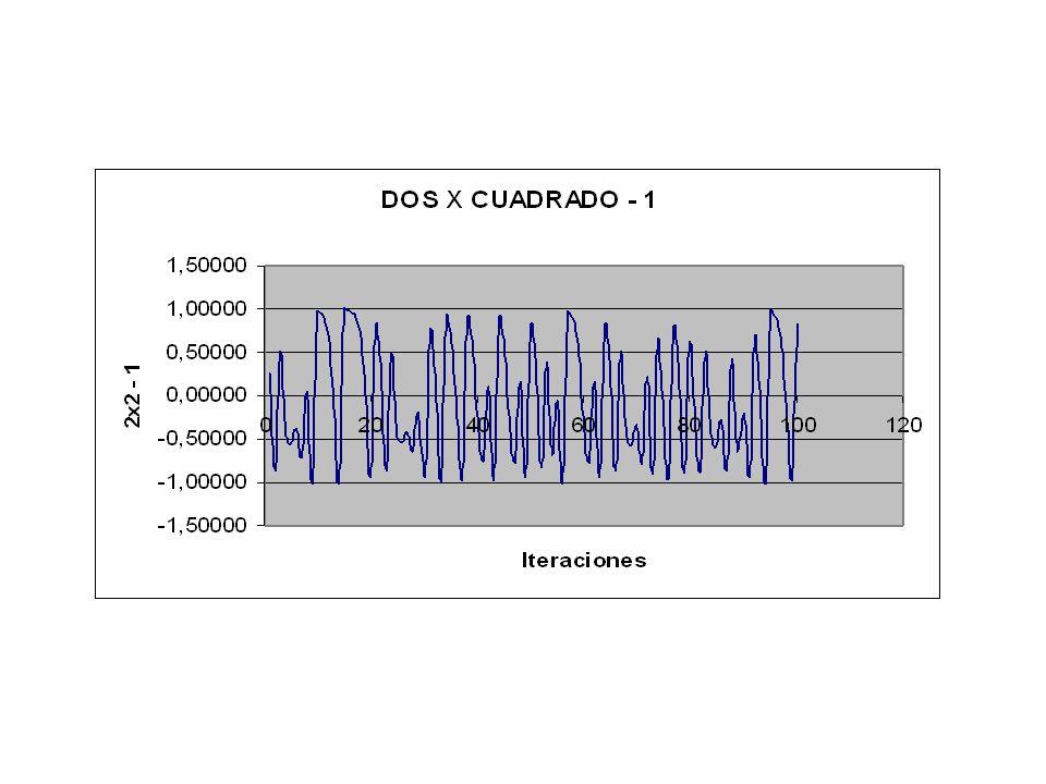La iteración de la expresión: K.X.(1 – X), 0 < X < 1 Se llama cascada logística.