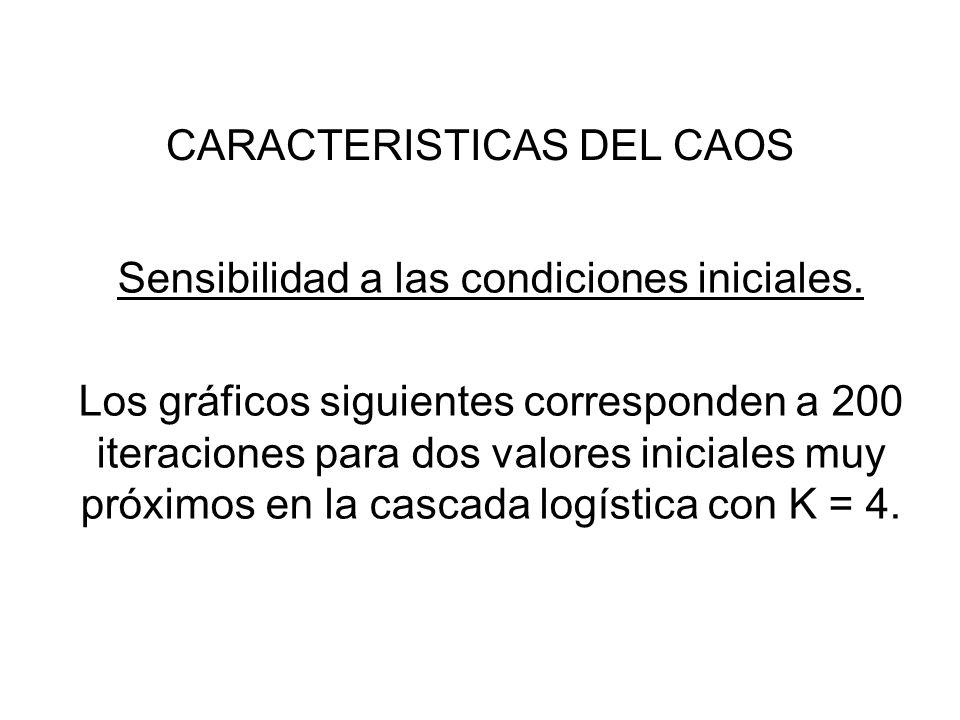 CARACTERISTICAS DEL CAOS Sensibilidad a las condiciones iniciales. Los gráficos siguientes corresponden a 200 iteraciones para dos valores iniciales m