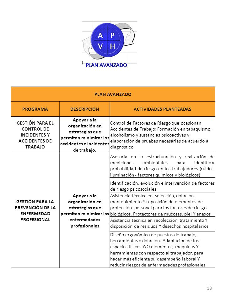 PLAN AVANZADO PROGRAMADESCRIPCIONACTIVIDADES PLANTEADAS GESTIÓN PARA EL CONTROL DE INCIDENTES Y ACCIDENTES DE TRABAJO Apoyar a la organización en estr