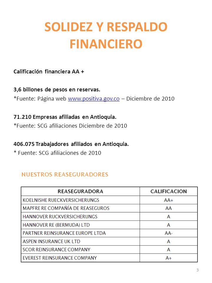 SOLIDEZ Y RESPALDO FINANCIERO Calificación financiera AA + 3,6 billones de pesos en reservas. *Fuente: Página web www.positiva.gov.co – Diciembre de 2