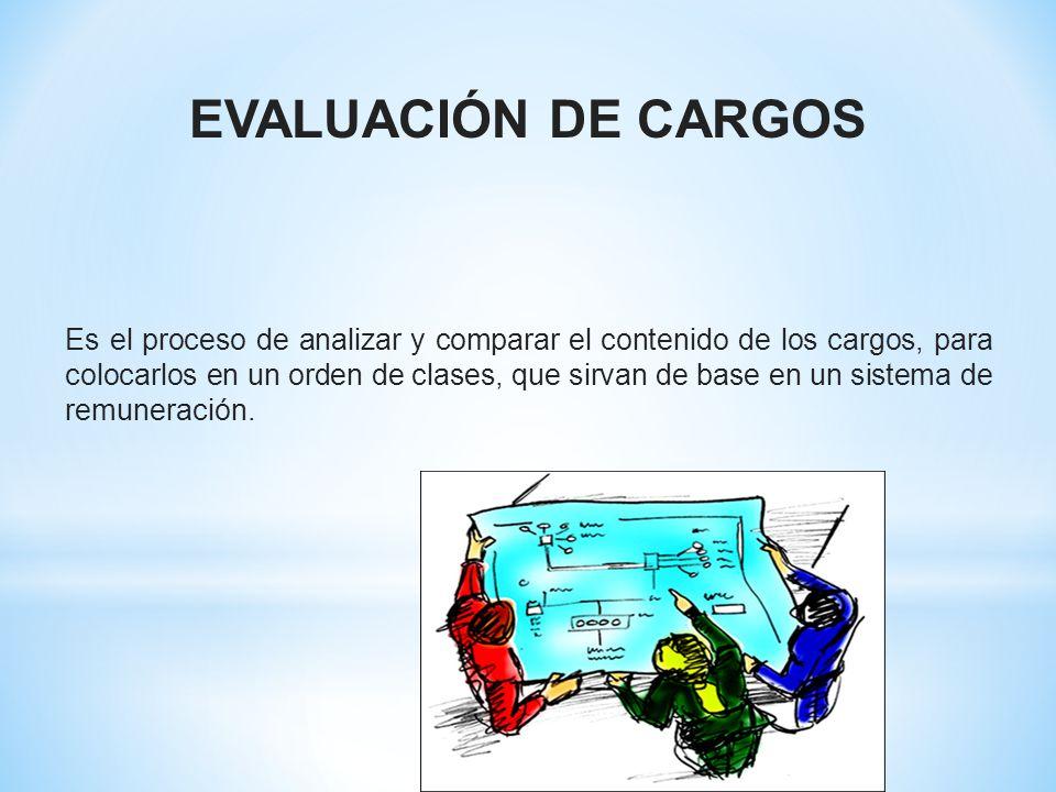 EVALUACIÓN DE CARGOS Es el proceso de analizar y comparar el contenido de los cargos, para colocarlos en un orden de clases, que sirvan de base en un sistema de remuneración.