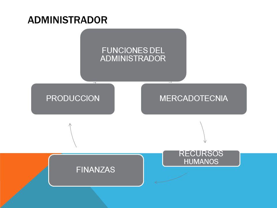 ADMINISTRADOR FUNCIONES DEL ADMINISTRADOR MERCADOTECNIA RECURSOS HUMANOS FINANZASPRODUCCION