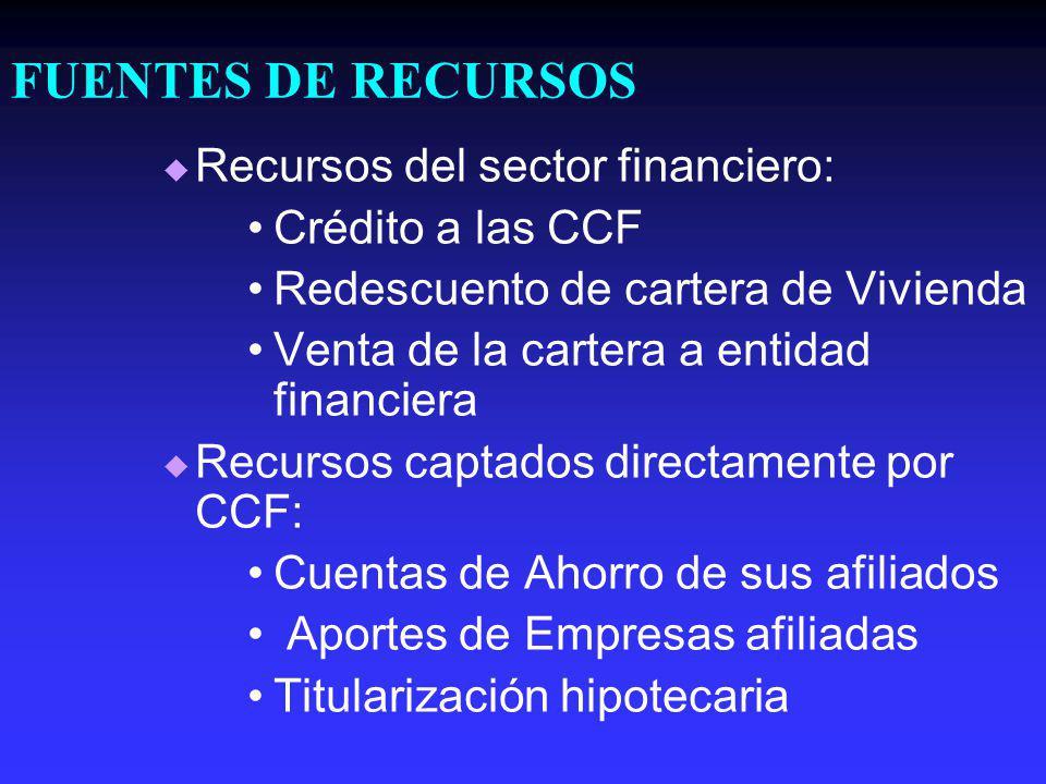 FUENTES DE RECURSOS Recursos del sector financiero: Crédito a las CCF Redescuento de cartera de Vivienda Venta de la cartera a entidad financiera Recursos captados directamente por CCF: Cuentas de Ahorro de sus afiliados Aportes de Empresas afiliadas Titularización hipotecaria