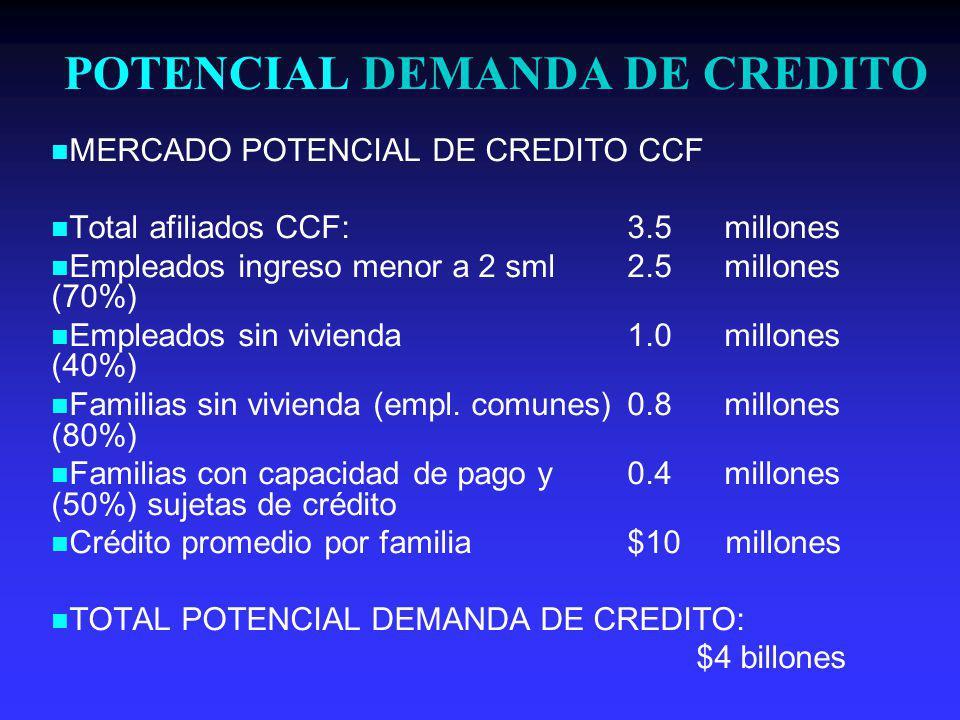 POTENCIAL DEMANDA DE CREDITO MERCADO POTENCIAL DE CREDITO CCF Total afiliados CCF:3.5 millones Empleados ingreso menor a 2 sml2.5 millones (70%) Empleados sin vivienda1.0 millones (40%) Familias sin vivienda (empl.