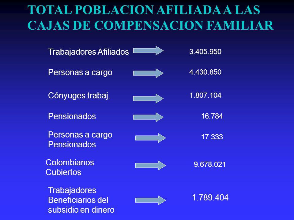 Trabajadores Afiliados Personas a cargo Pensionados Personas a cargo Pensionados Colombianos Cubiertos 3.405.950 4.430.850 Cónyuges trabaj.