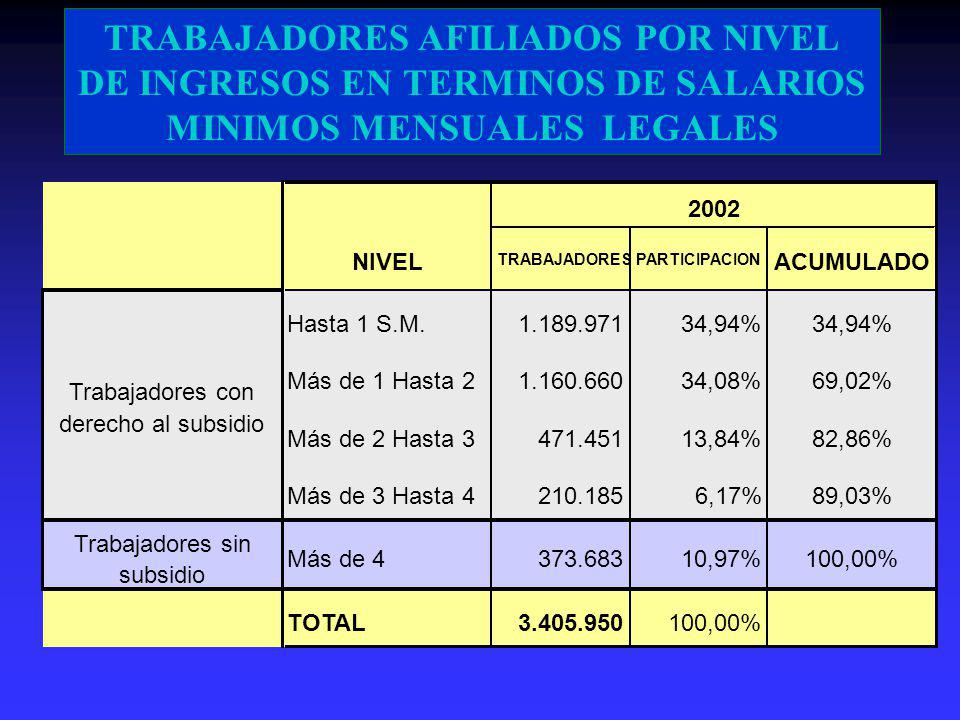 TRABAJADORES AFILIADOS POR NIVEL DE INGRESOS EN TERMINOS DE SALARIOS MINIMOS MENSUALES LEGALES Hasta 1 S.M.1.189.97134,94% Más de 1 Hasta 21.160.66034,08%69,02% Más de 2 Hasta 3471.45113,84%82,86% Más de 3 Hasta 4210.1856,17%89,03% Trabajadores sin subsidio Más de 4373.68310,97%100,00% TOTAL3.405.950100,00% TRABAJADORES 2002 PARTICIPACION Trabajadores con derecho al subsidio ACUMULADONIVEL