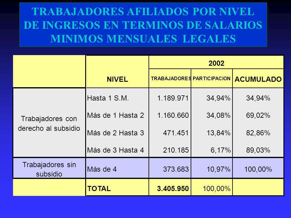 PRESUPUESTO 2003 APORTES 4%1.358.247100,0% SUBSIDIO MONETARIO453.28233,4% FOSYGA103.9307,7% VIVIENDA171.90312,7% NIÑEZ42.8413,2% FONEDE72.0935,3% INVERSION SOCIAL384.05828,3% ADMINISTRACIÓN122.2429,0% CONTRIBUCIÓN SSF3.8240,3% RESERVA LEGAL4.0750,3%