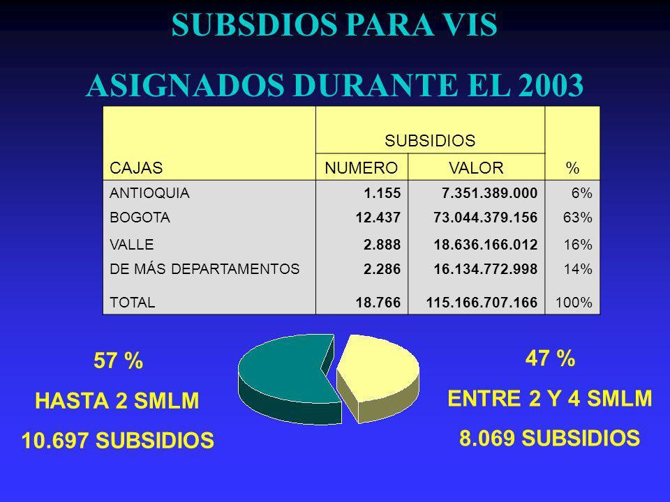 SUBSIDIOS CAJASNUMEROVALOR% ANTIOQUIA1.1557.351.389.0006% BOGOTA12.43773.044.379.15663% VALLE2.88818.636.166.01216% DE MÁS DEPARTAMENTOS2.28616.134.772.99814% TOTAL18.766115.166.707.166100% SUBSDIOS PARA VIS ASIGNADOS DURANTE EL 2003 57 % HASTA 2 SMLM 10.697 SUBSIDIOS 47 % ENTRE 2 Y 4 SMLM 8.069 SUBSIDIOS