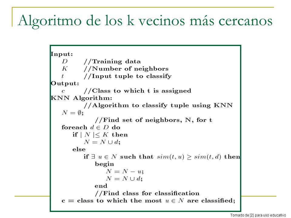 Algoritmo de los k vecinos más cercanos Tomado de [2] para uso educativo