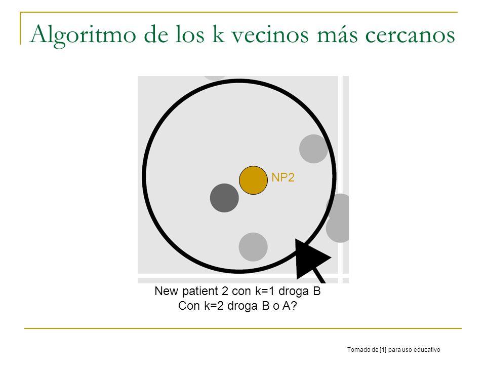 Algoritmo de los k vecinos más cercanos Tomado de [1] para uso educativo New patient 2 con k=1 droga B Con k=2 droga B o A? NP2