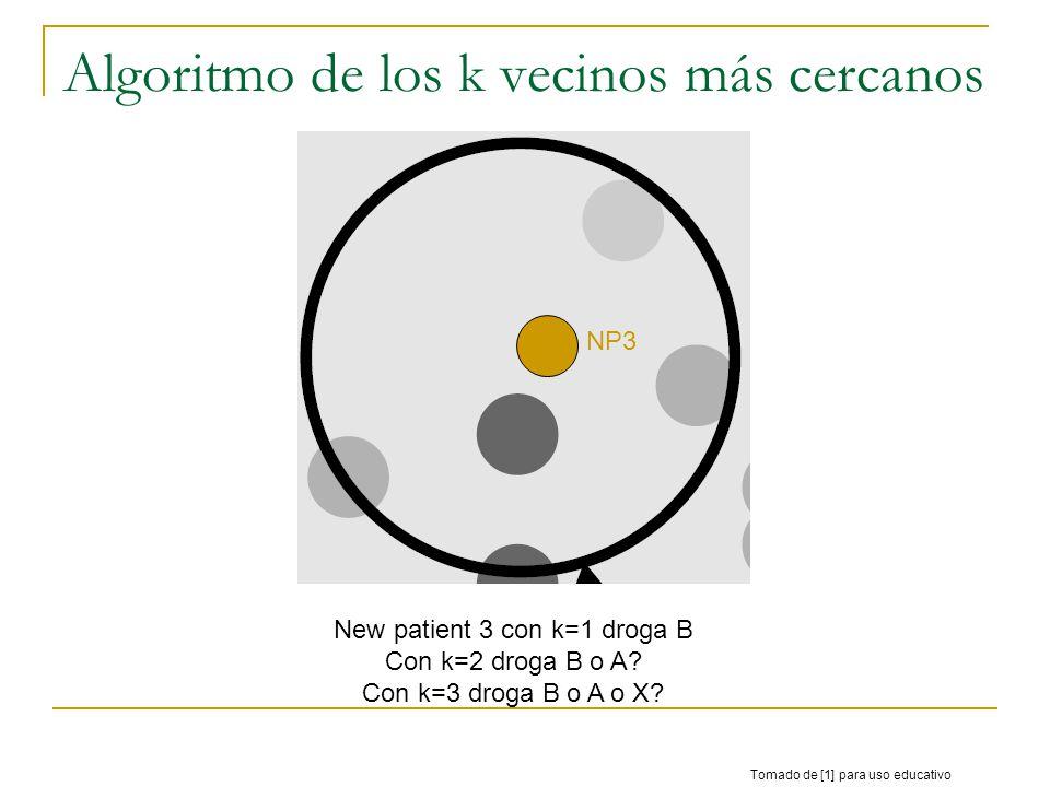 Algoritmo de los k vecinos más cercanos Tomado de [1] para uso educativo New patient 3 con k=1 droga B Con k=2 droga B o A? Con k=3 droga B o A o X? N