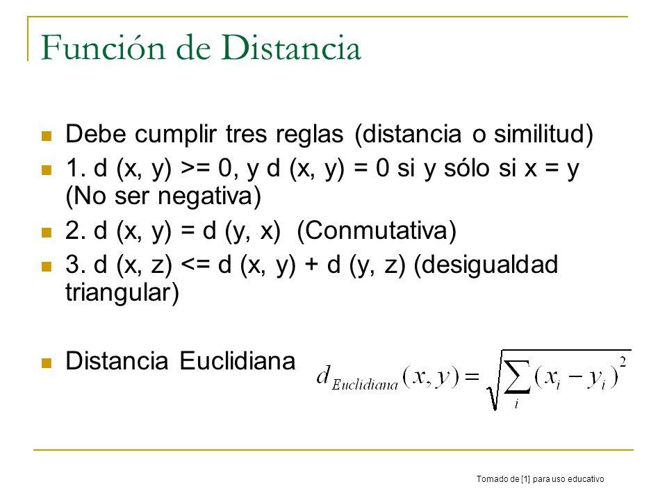 Función de Distancia Debe cumplir tres reglas (distancia o similitud) 1. d (x, y) >= 0, y d (x, y) = 0 si y sólo si x = y (No ser negativa) 2. d (x, y