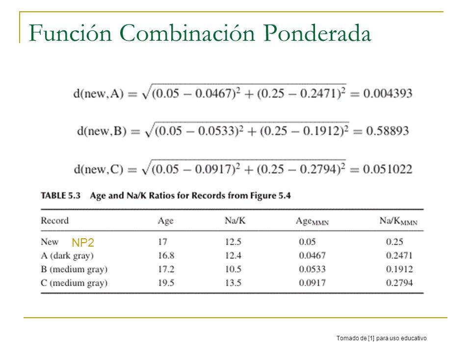 Función Combinación Ponderada Tomado de [1] para uso educativo NP2