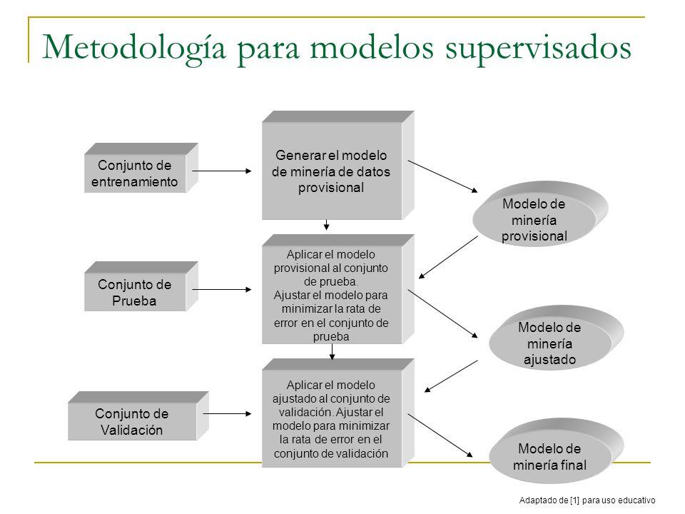 Metodología para modelos supervisados Conjunto de entrenamiento Generar el modelo de minería de datos provisional Aplicar el modelo provisional al conjunto de prueba.