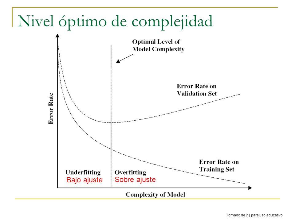 Nivel óptimo de complejidad Sobre ajuste Bajo ajuste Tomado de [1] para uso educativo